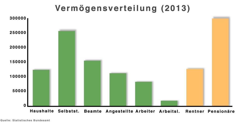 Vermoegensverteilung Deutschland - Pflegeimmobilie kaufen sichere Geldanlage Altersvorsorge